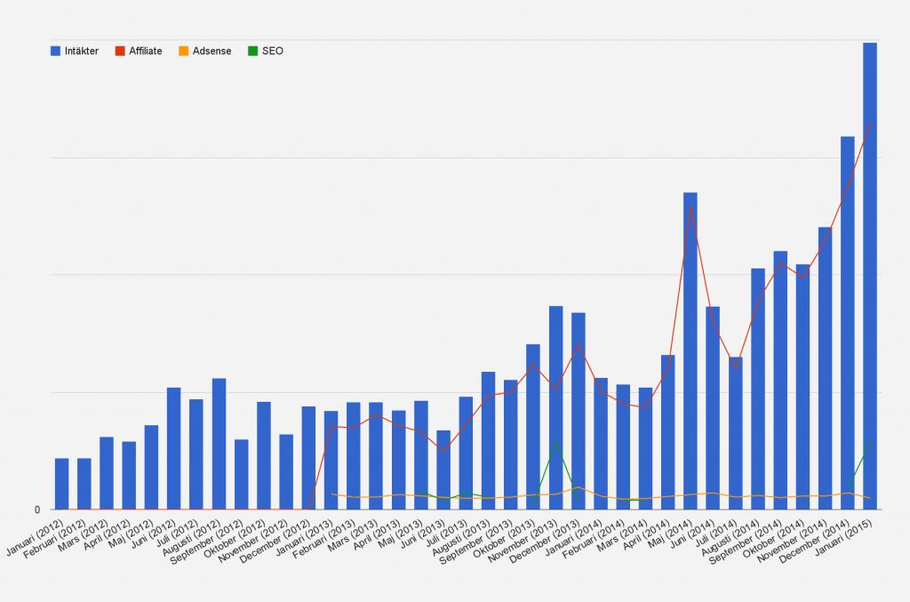 Så här har min affiliate business växt sedan Januari 2012
